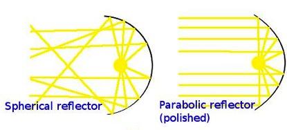sphericalvparabolic.jpg